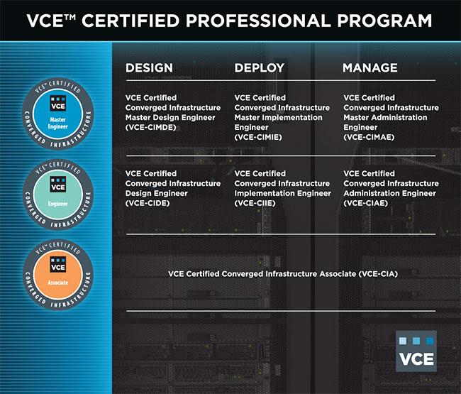 Vce Certified Professional Program
