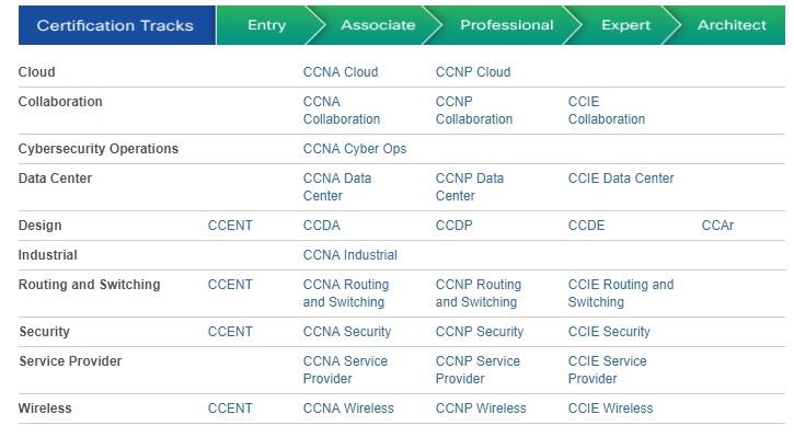 Pass Cisco Certifications Ccent Ccna Ccnp Ccie Voip Training